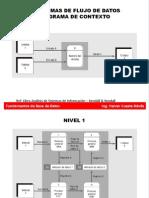 Diagramas de Flujo DFD - Base de Datos