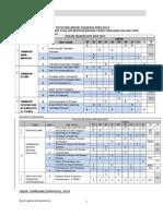 Analisis SPM
