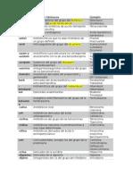 Lista Nomenclatura Farmacos