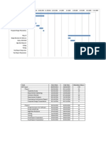 Gantt Chart and Table