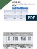 Data Bidang Perdagangan Kota Banjar