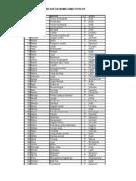 1000 Daftar Nama-nama Populer