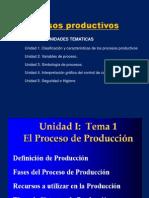 PROCESOS-Productivos