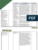 Post-Throidectomy Nursing Care Plan