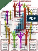 las organizaciones como sistema social  y  su relación con los gerentes y lideres