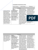 documentation panel summary chart