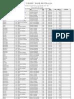 GTA Location Differentials 2009/2010 - WA Effective