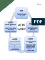 writing variables cycle