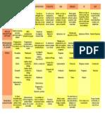 Tabla comparativa de los diferentes modelos de Software