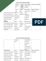 evaluation strategies table