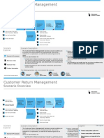 Customer Return Management