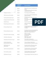 Fraud KPI Metrics - TMF