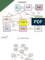 ServiceNow Data Model v2.7