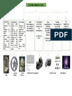 Mapa Conceptual Propiedades Magnéticas