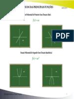 Gráficos das Principais Funções