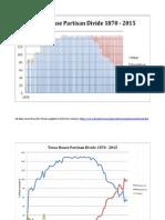 TX Legislature Partisan Divide Charts 1870-2015