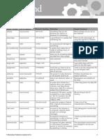 OMAE Level-2 Word List Unit1