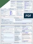 Cheat Sheet SEO for Wordpress