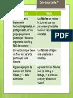 Diferencias entre Cuento y Fábula.