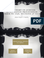 Flow Chart on Judicial Registration Proceedings