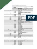Tabela CNAE 2.2