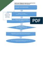 Flujograma de Proceso Organizacional