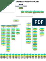 Carta Organisasi KPM 2015