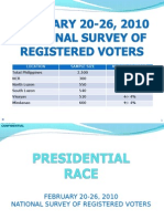 Manila Standard Today Feb 21 to 26 Survey