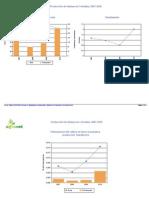 Estadísticas Agronet 2007-10 Quinua