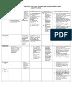 cuadrocomparativodelosmodelosdeprocesodelsoftware1-120426130358-phpapp01