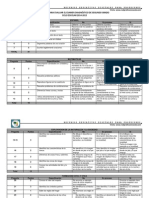 Rúbrica Para Evaluar El Examen Diagnóstico de Segundo Grado
