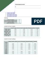 Lampiran 7 SmartPLS Report (Bootstrapping Results)