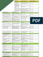 11 Aspek Perkembangan ITP