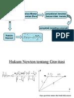 Pengolahan Data Metode Gravitasi