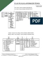 Códigos de Válvulas e Información Técnica
