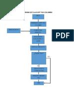 Diagrama de Flujo Pedir Taxi
