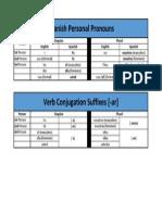 Personal Pronouns and -Ar Conjugation Suffixes