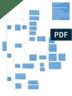 Mapa Relaciones Internacionales
