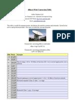 Radio Transmitter Power dBm to Watt Conversion Table