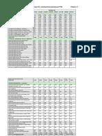 Prehľad počtu žiakov SŠ v zriaďovateľskej pôsobnosti TTSK