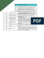 Delhi Branch Learning Schedule -Sept'14.ods