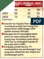 Kes Buang Bayi 2000 -2002