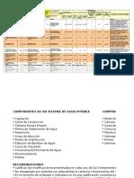 Cuadro Informativo de Modificaciones Presentadas en El PIP