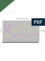 Sensex P/E P/B Div yieldSince 1991
