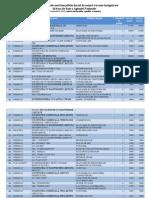 Lista Celor 100 Cele Mai Platite 14.09.15
