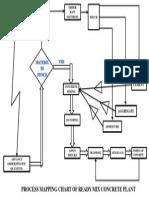Process Chart Rmc