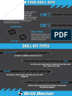 Know Your Drill Bits