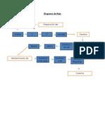 Diagrama de Flujo HERRAMIENTAS