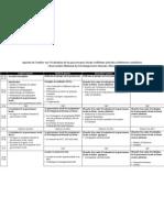 Agenda de l'atelier sur l'évaluation de la gouvernance locale (reflétant activités réellement conduites) Observatoire National du Développement Humain, Maroc
