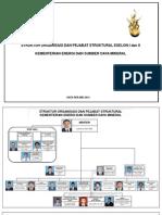Struktur Organisasi ES I Dan II KESDM-Mei 2015